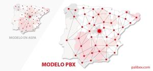 Nuevo modelo red Palibex