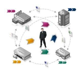 Nuevo rol del Supply Chain Manager