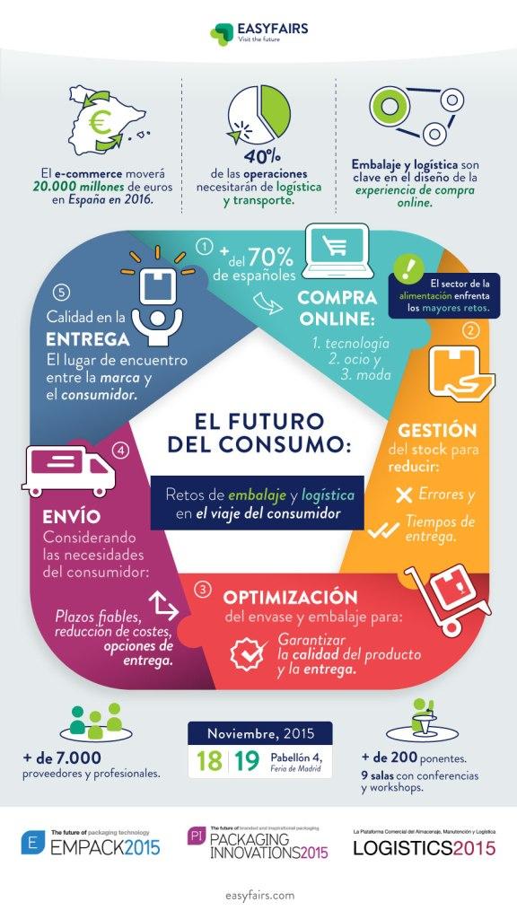 Infografía e-commerce en España