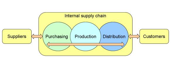 La cadena logística, el tesoro de la compañía